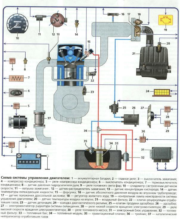 упраления двигателем;