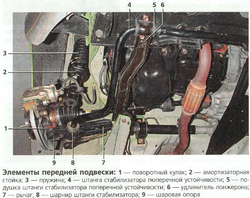 Передняя подвеска Daewoo Matiz