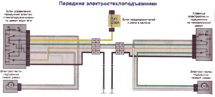 Схема передних и задних