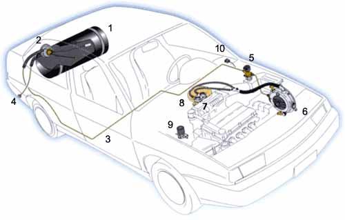 Газобаллонное оборудование на машину (схема подключения, применяемый газ, описание отдельных узлов)