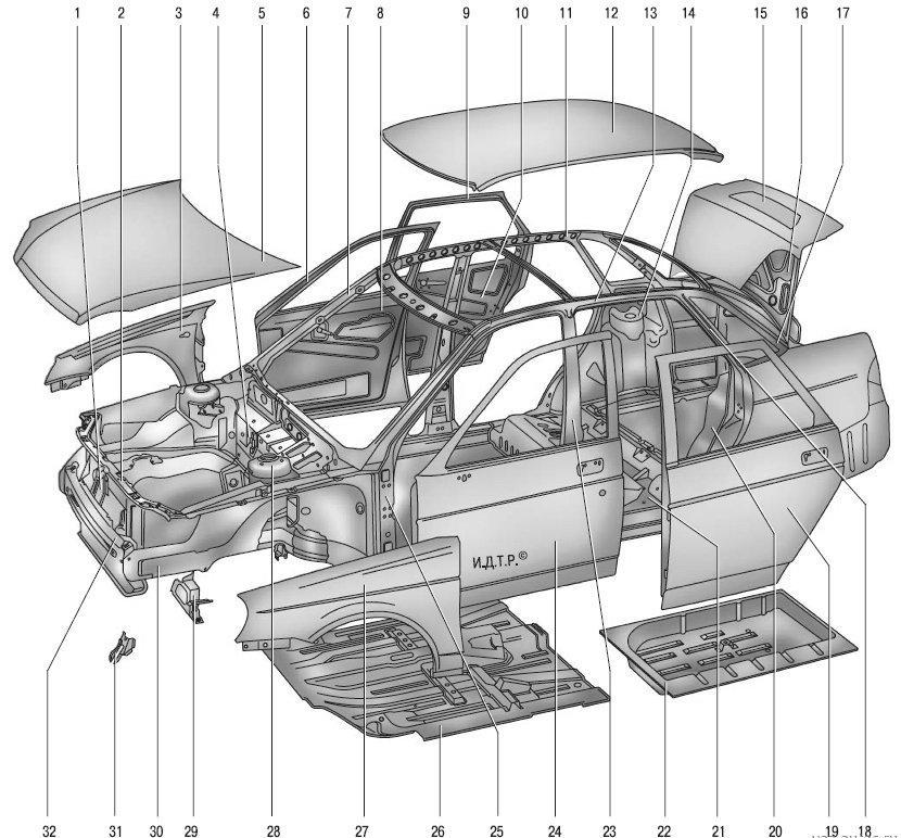Особенности кузова автомобиля