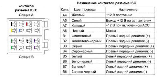 распиновка штекера подключения магнитолы по стандарту ISO